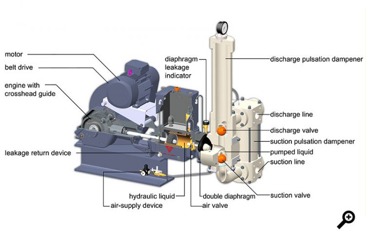 piston diaphragm pump